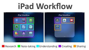 Apple, Ünlü Otomasyon Yazılımcısı Workflow'u Satın Aldı!